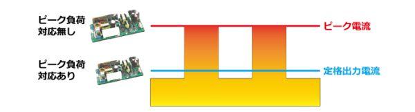 カスタム電源 ピーク負荷対応電源でサイズダウン/コストダウン