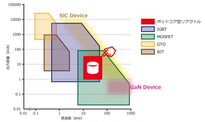 ポットコア型リアクトル 幅広い周波数レンジ(10kHz~80kHz)