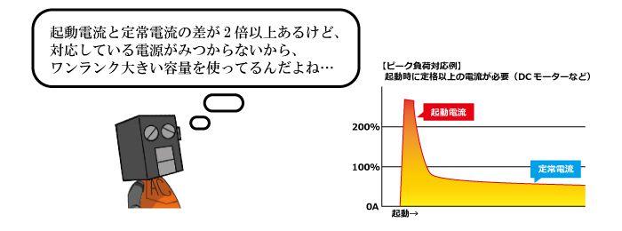 カスタム電源 起動電流と定常電流の差が2倍以上あるけど、対応している電源がみつからないから、ワンランク大きい容量を使ってるんだよね…