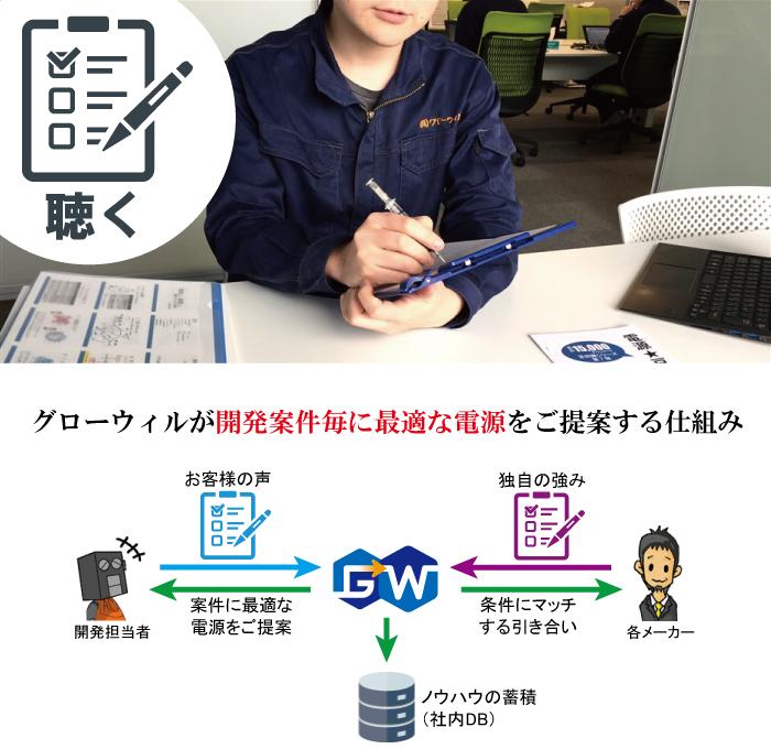 グローウィルが開発案件毎に最適な電源をご提案する仕組み