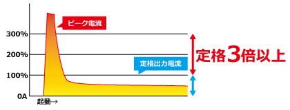 カスタム電源 定格3倍以上のピーク負荷対応