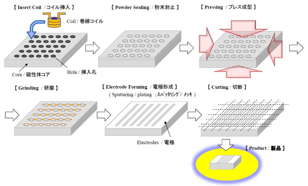 MCPシリーズの製造工程