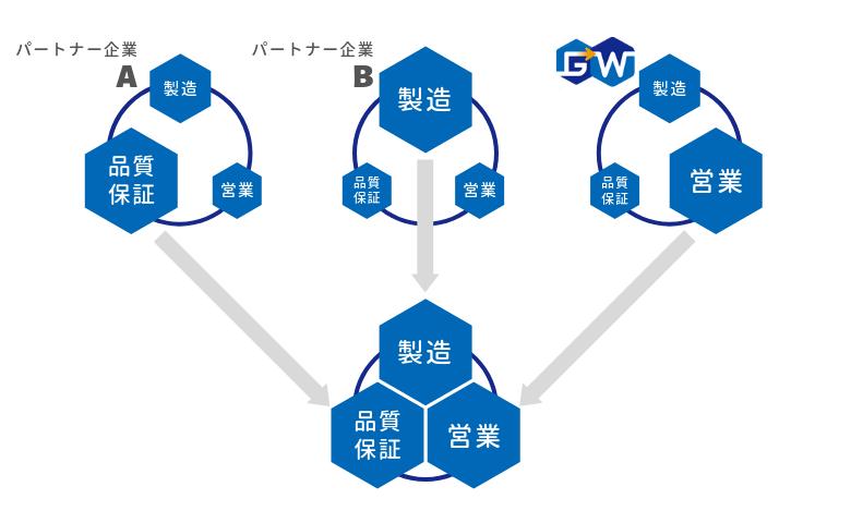 機能(製造/品質保証/営業)の分業化