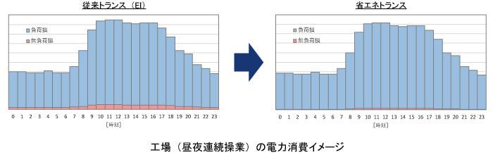 工場(昼夜連続操業)の電力消費イメージ,省エネトランスと従来型トランスとの比較
