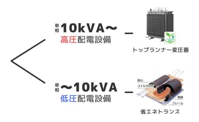 省エネトランスとトップランナー変圧器の使い分け