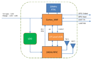 ミリ波センサ PX-USR-TSC4 ブロック図