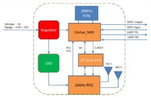 ミリ波センサ PX-USR-WSX2P ブロック図