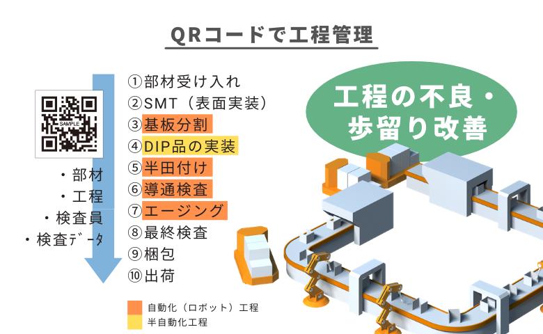 高品質ACアダプタ QRコードで工程管理