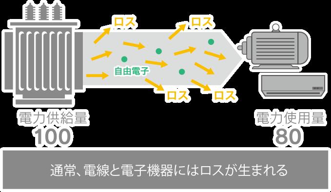 電線と電子機器の電力ロス
