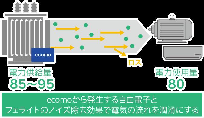 省エネユニット ecomoの節電メカニズム