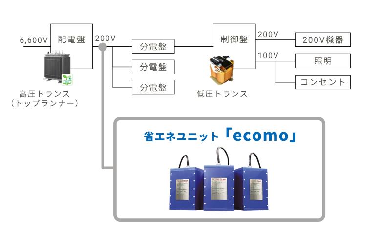 省エネユニット「ecomo」の適用例